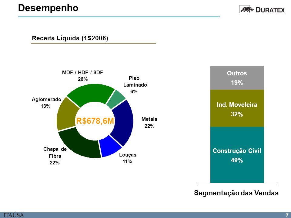 Desempenho R$678,6M Segmentação das Vendas Receita Líquida (1S2006)