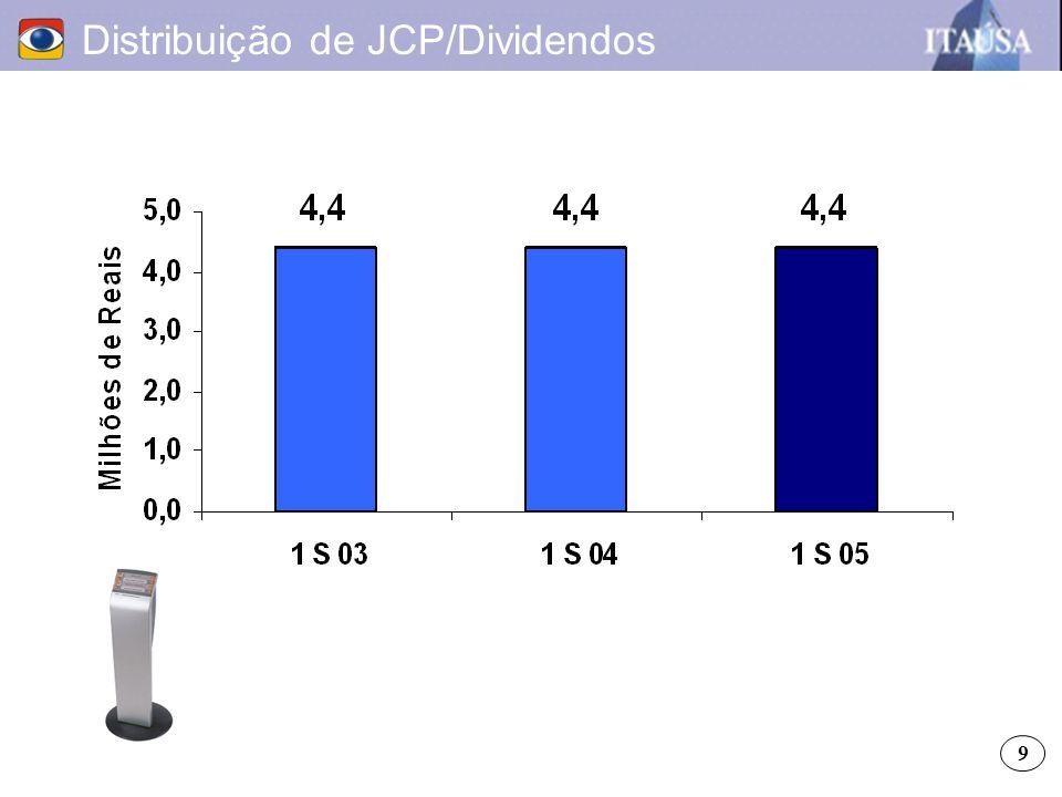 Distribuição de JCP/Dividendos