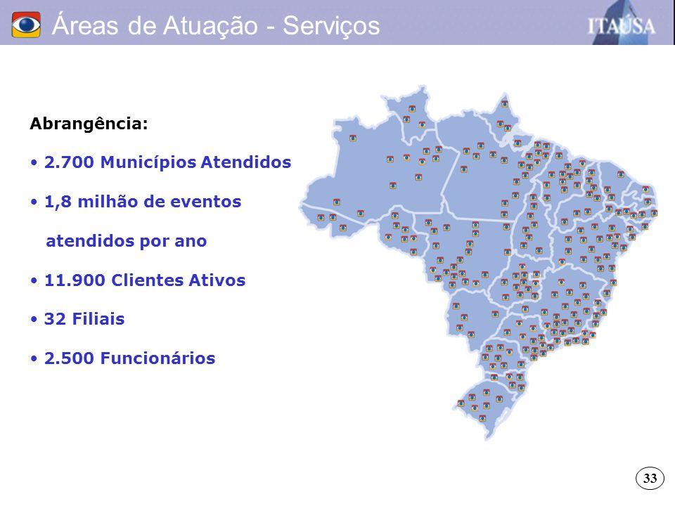 Áreas de Atuação - Serviços