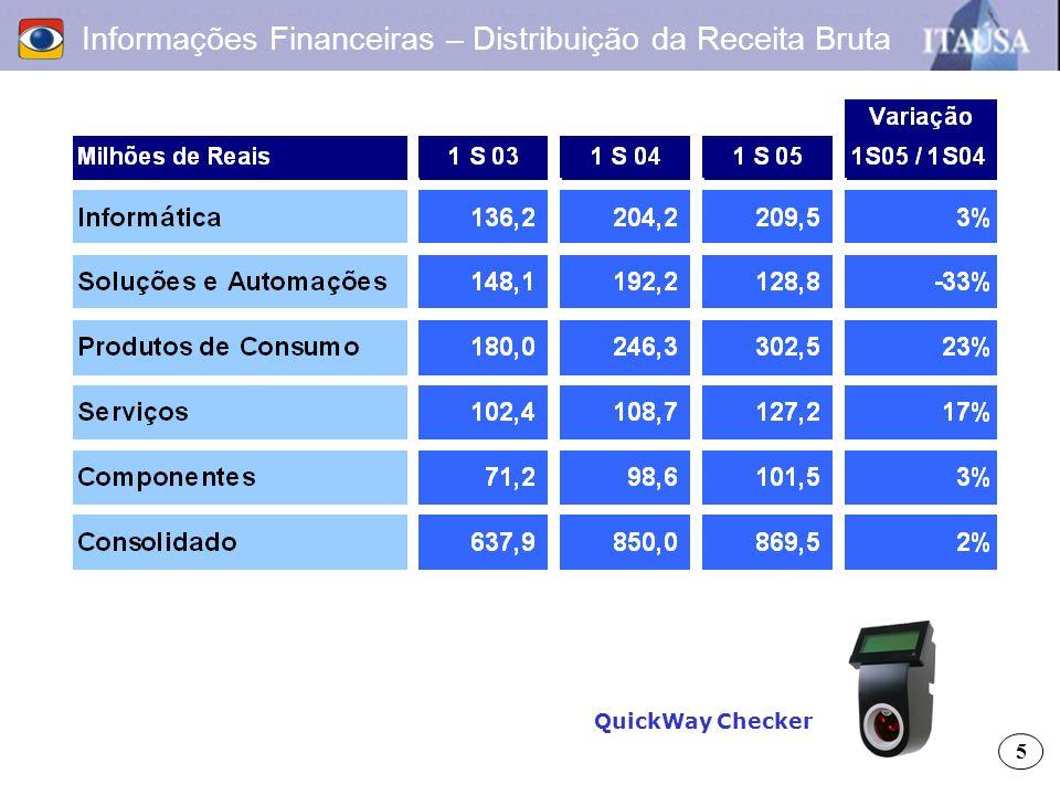 Informações Financeiras – Distribuição da Receita Bruta