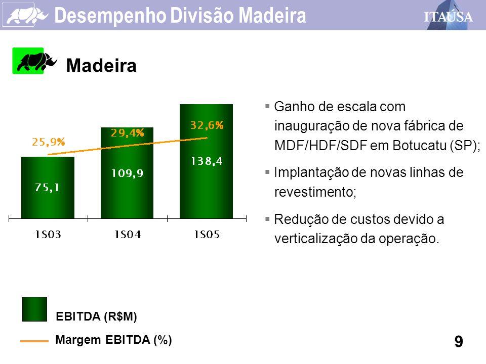 Desempenho Divisão Madeira