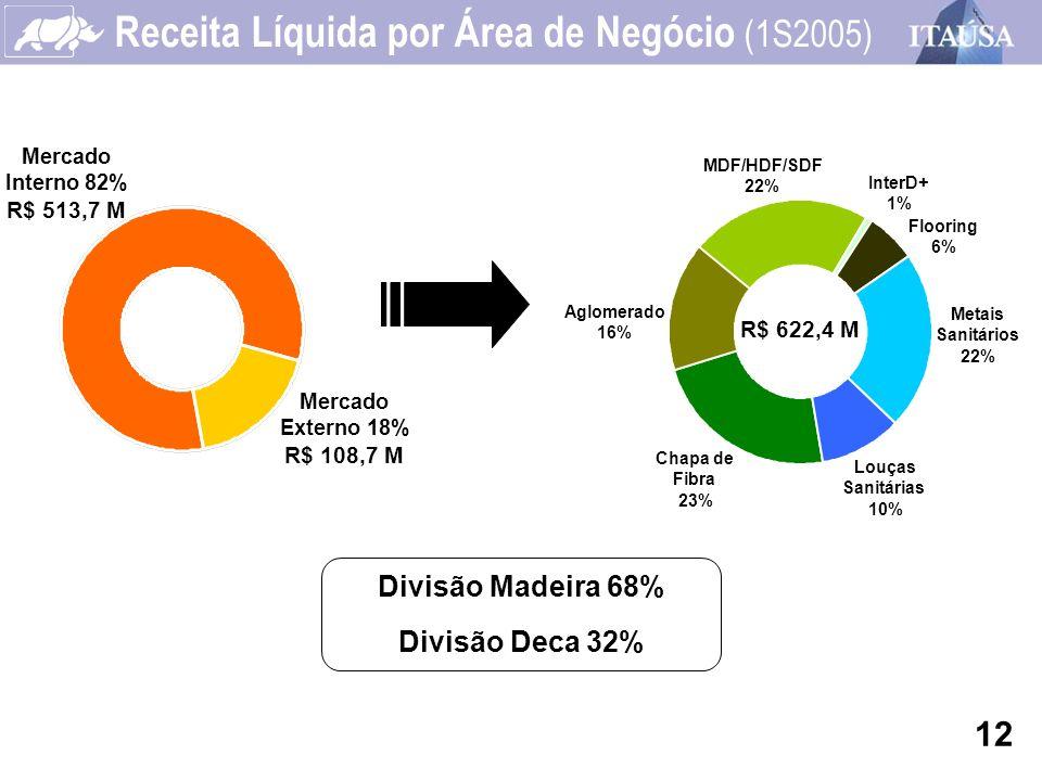 Receita Líquida por Área de Negócio (1S2005)