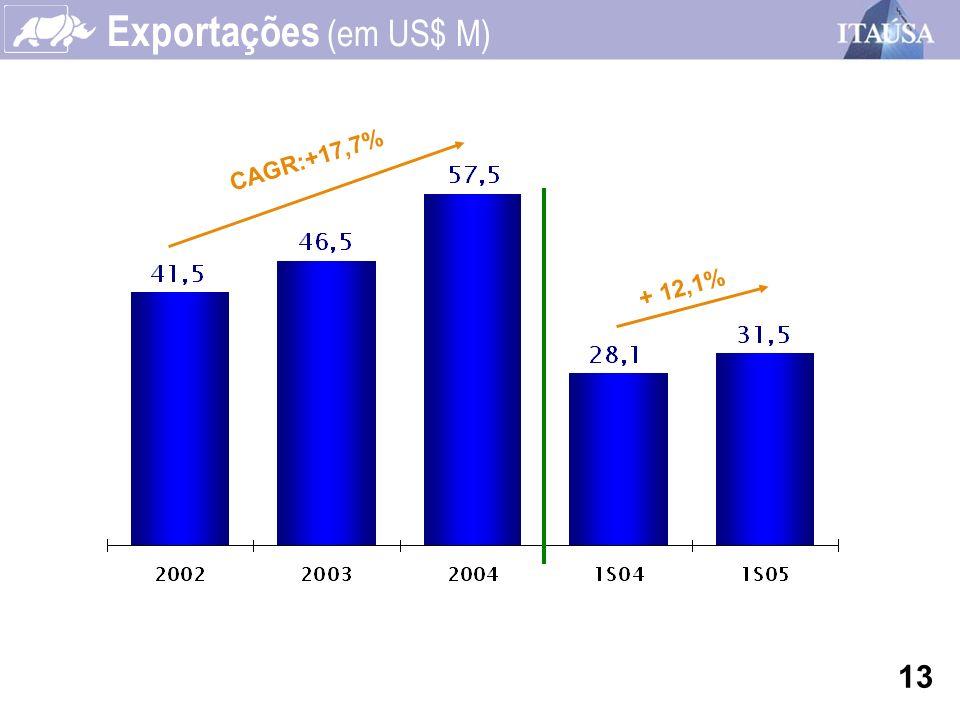 Exportações (em US$ M) CAGR:+17,7% + 12,1% 13