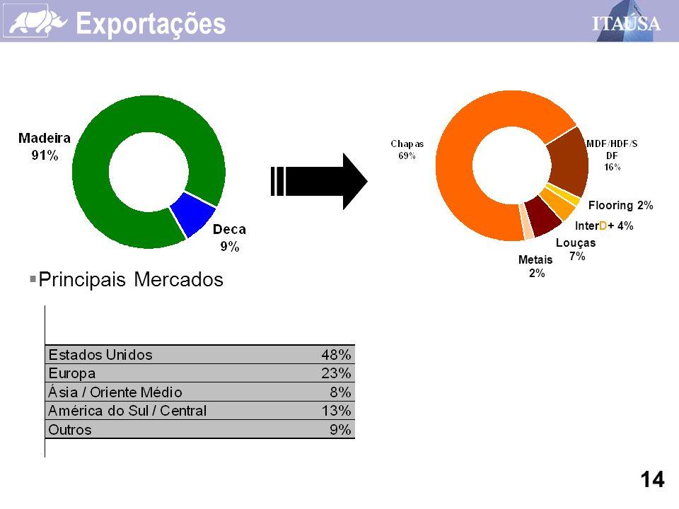Exportações 14 Principais Mercados Flooring 2% InterD+ 4% Louças 7%