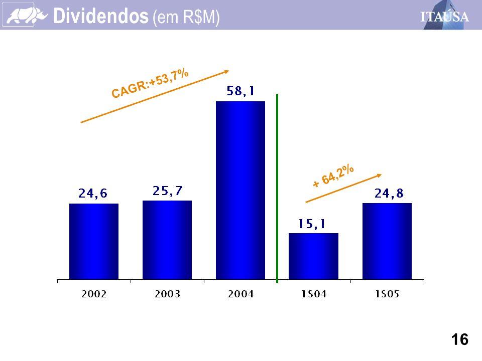 Dividendos (em R$M) CAGR:+53,7% + 64,2% 16