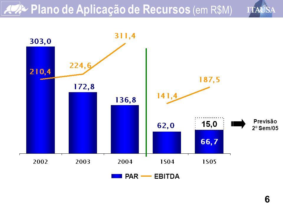 Plano de Aplicação de Recursos (em R$M)