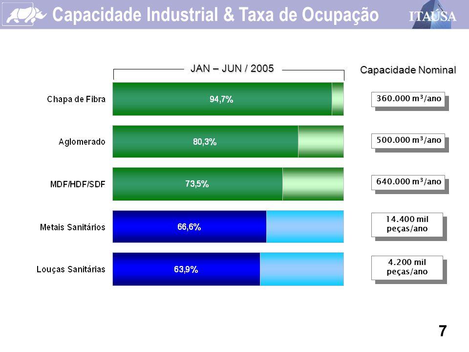 Capacidade Industrial & Taxa de Ocupação