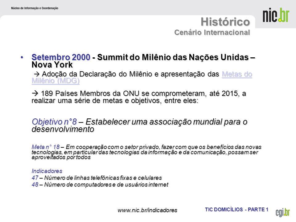 Histórico Cenário Internacional