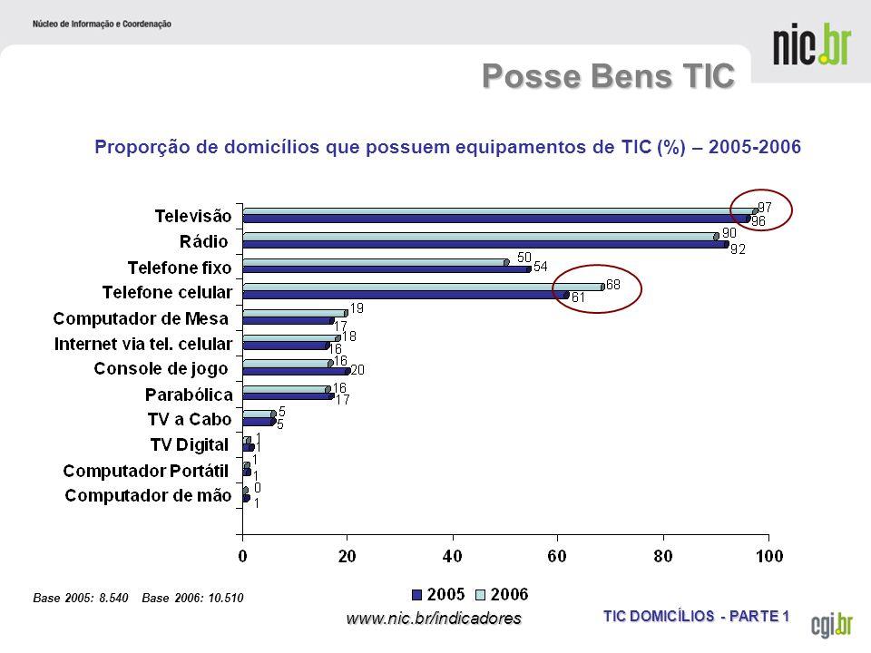 Posse Bens TIC Proporção de domicílios que possuem equipamentos de TIC (%) – 2005-2006.