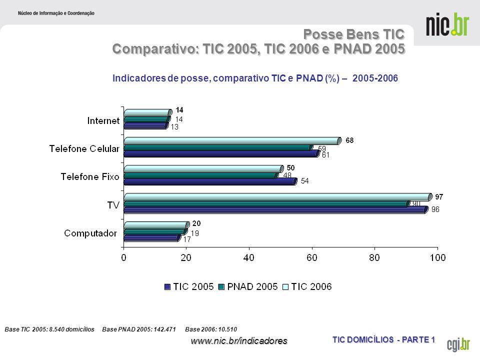 Posse Bens TIC Comparativo: TIC 2005, TIC 2006 e PNAD 2005