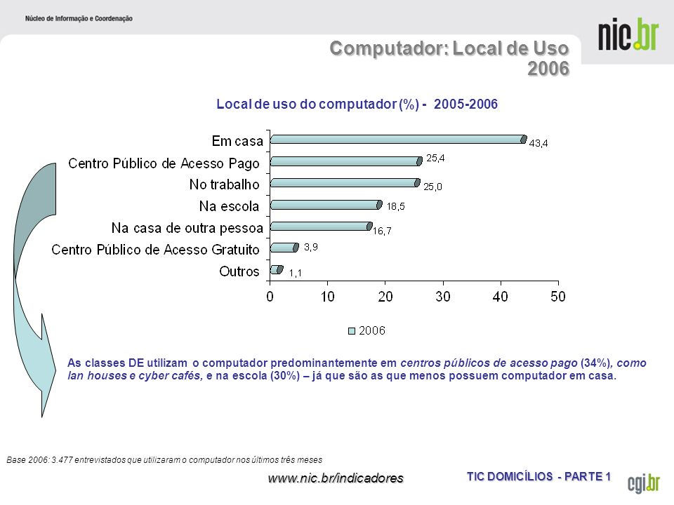 Computador: Local de Uso 2006