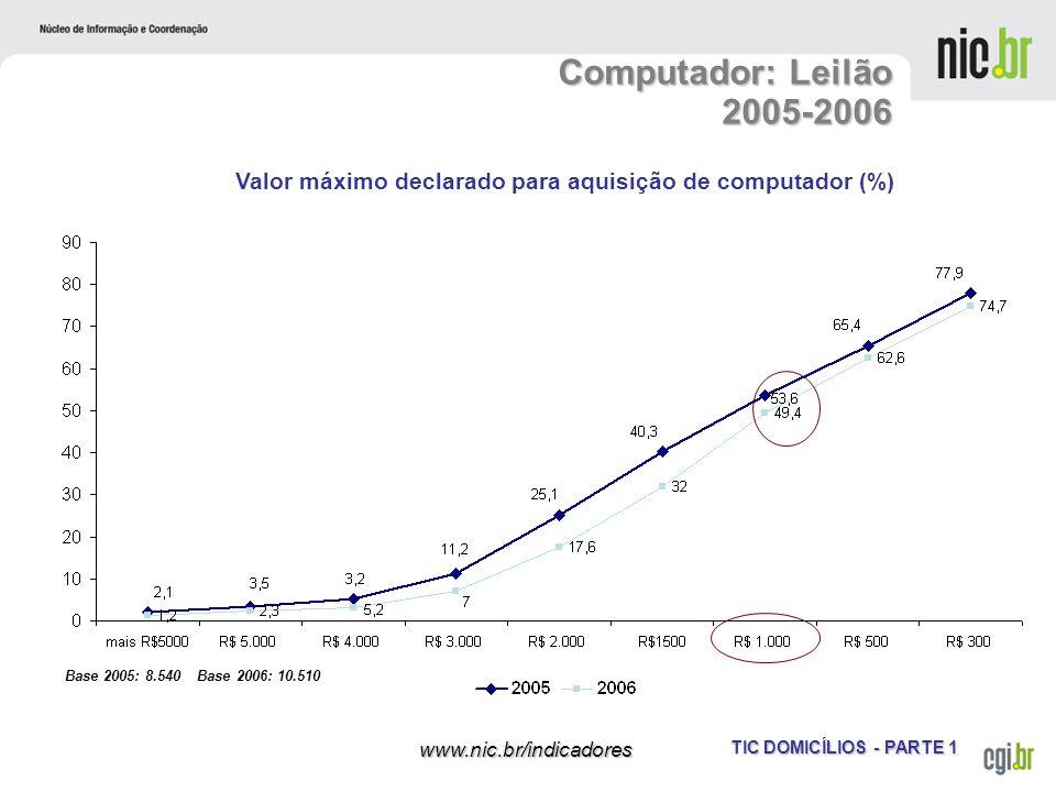 Valor máximo declarado para aquisição de computador (%)