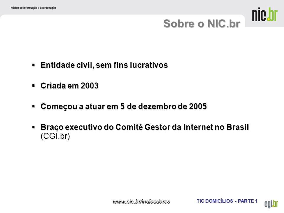 Sobre o NIC.br Entidade civil, sem fins lucrativos Criada em 2003