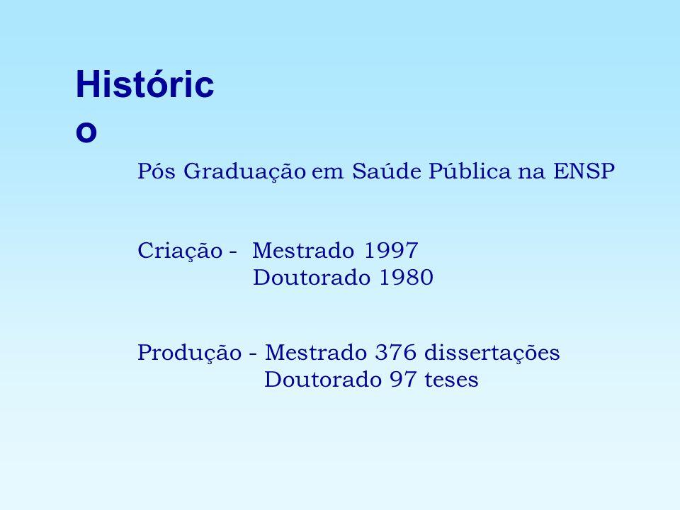 Histórico Pós Graduação em Saúde Pública na ENSP