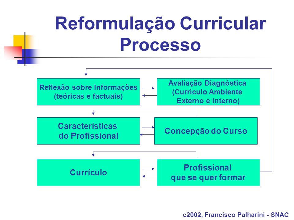 Reformulação Curricular Processo