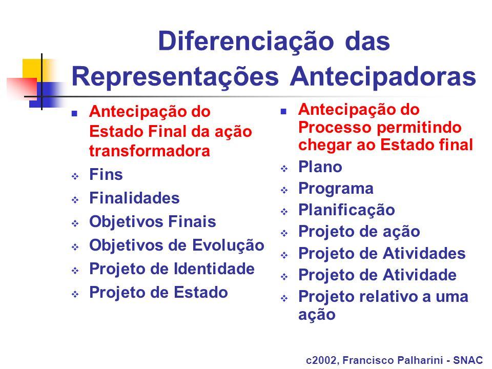 Diferenciação das Representações Antecipadoras