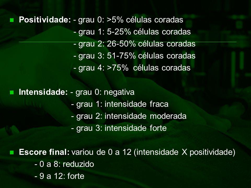 Positividade: - grau 0: >5% células coradas