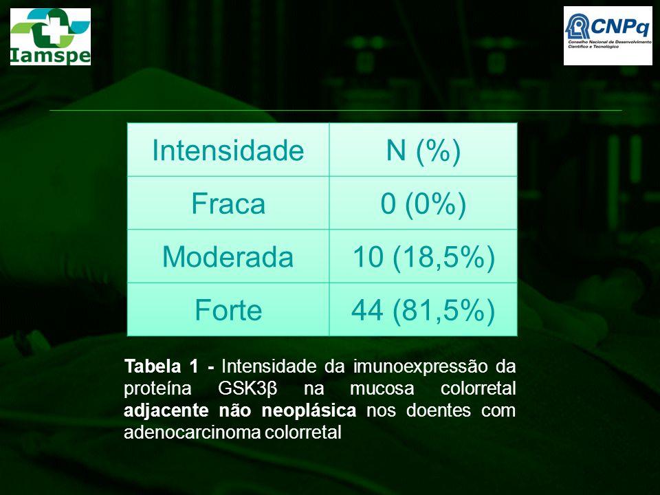 Intensidade N (%) Fraca 0 (0%) Moderada 10 (18,5%) Forte 44 (81,5%)