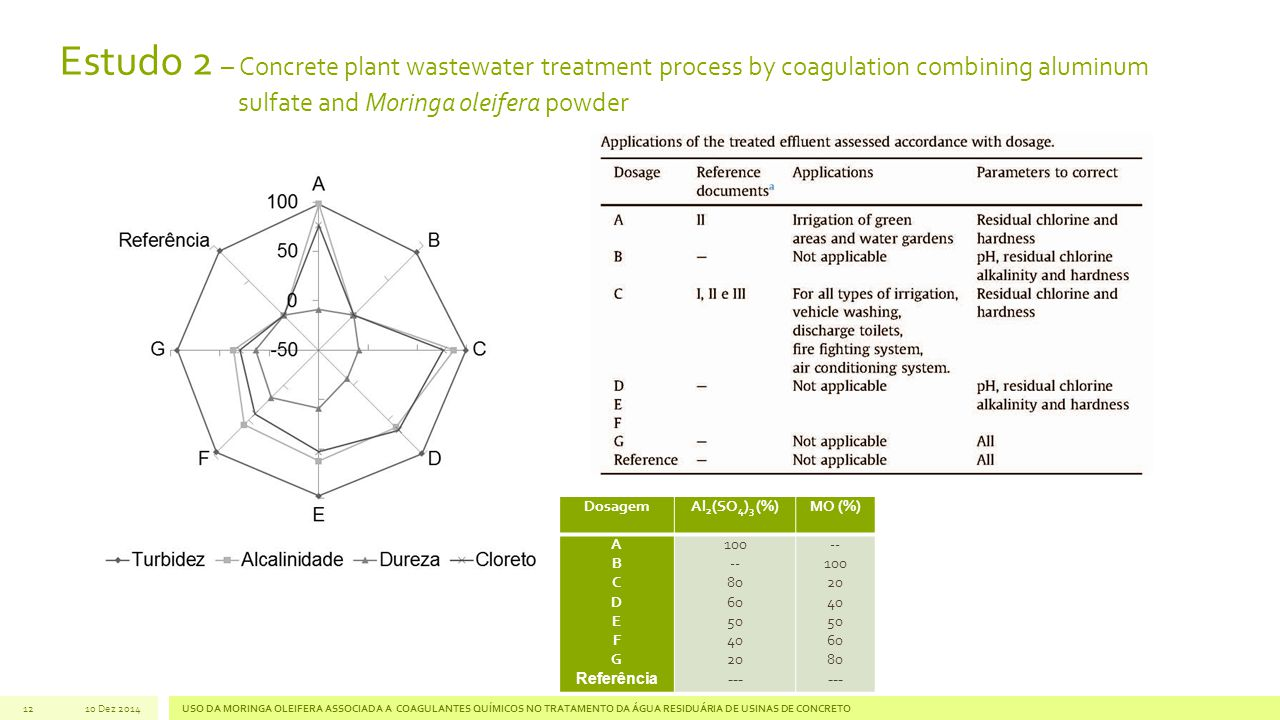 Estudo 2 – Concrete plant wastewater treatment process by coagulation combining aluminum sulfate and Moringa oleifera powder