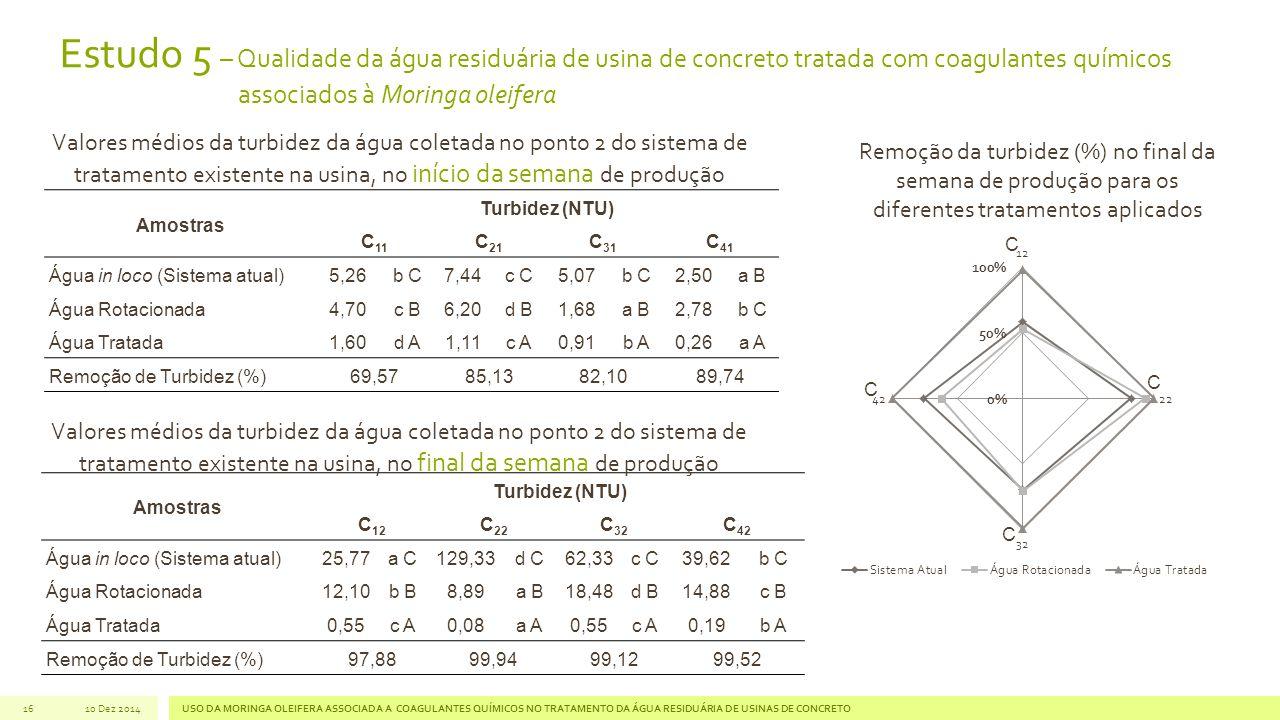 Estudo 5 – Qualidade da água residuária de usina de concreto tratada com coagulantes químicos associados à Moringa oleifera