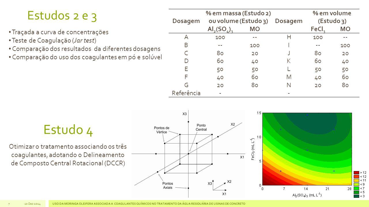 % em massa (Estudo 2) ou volume (Estudo 3)