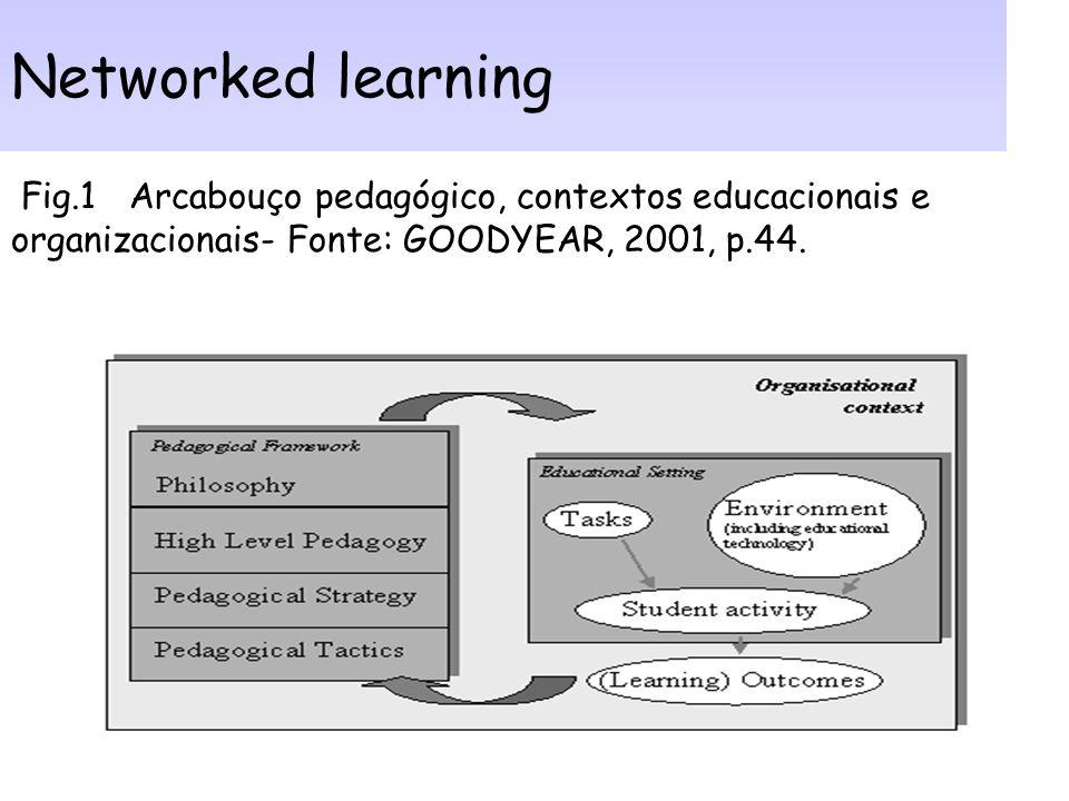 Networked learning Fig.1 Arcabouço pedagógico, contextos educacionais e organizacionais- Fonte: GOODYEAR, 2001, p.44.