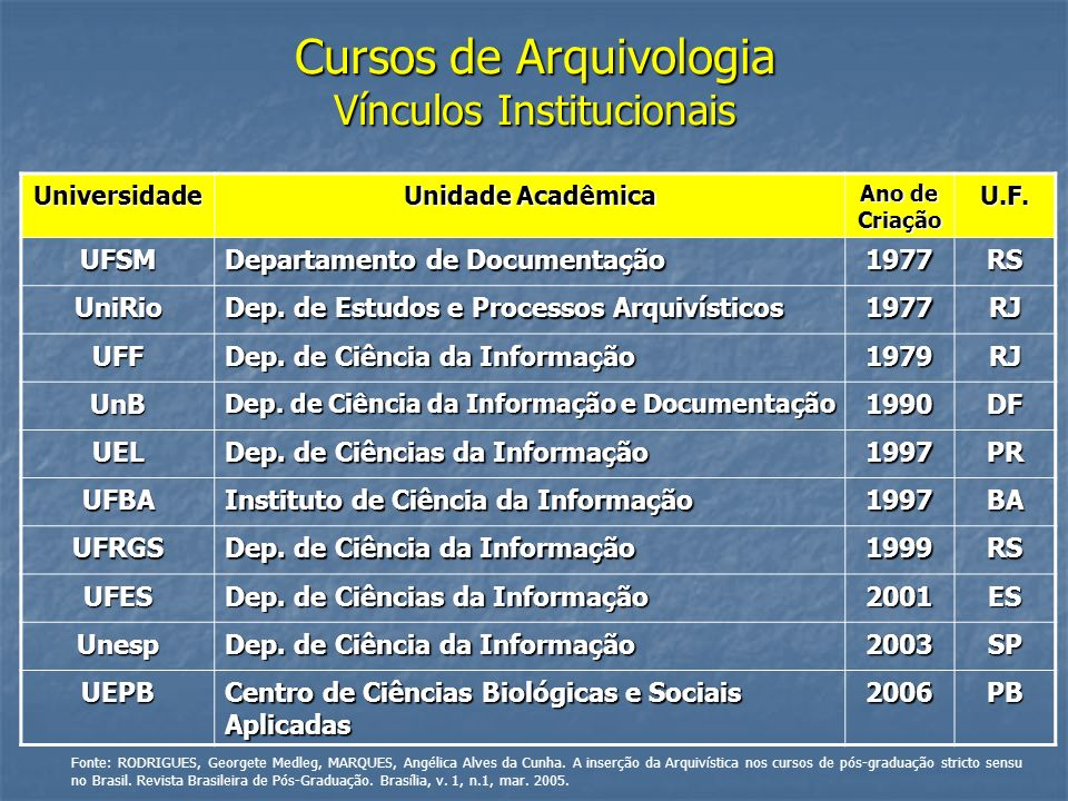 Cursos de Arquivologia Vínculos Institucionais