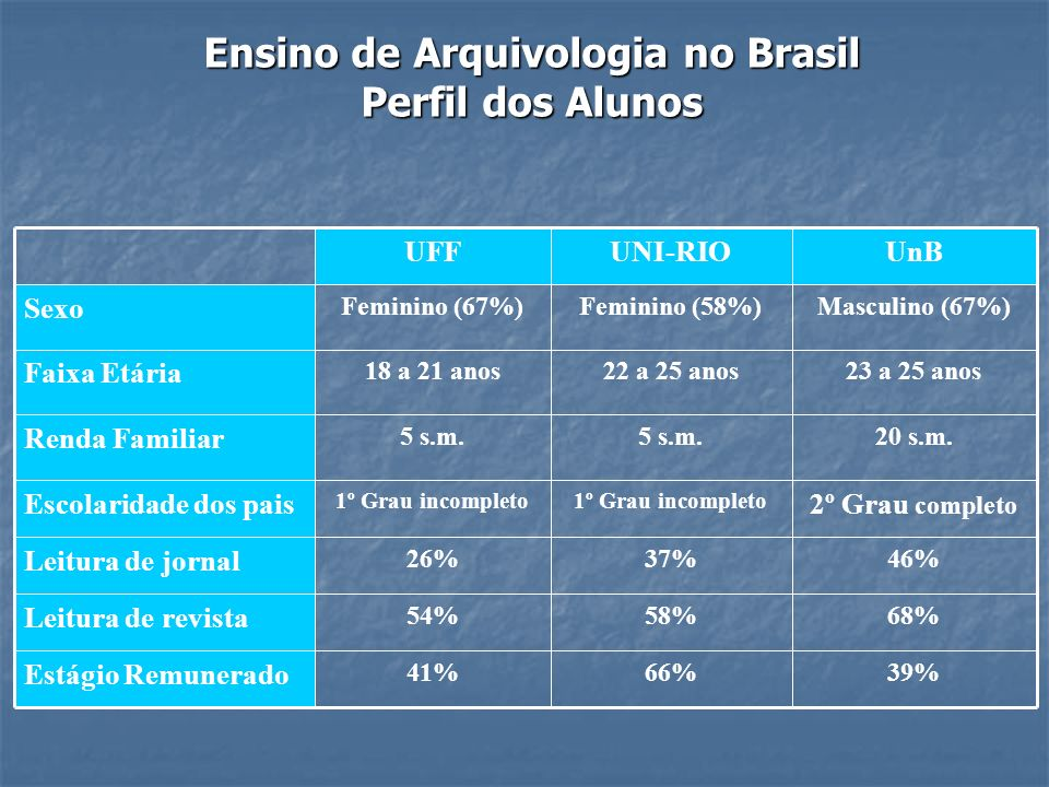 Ensino de Arquivologia no Brasil Perfil dos Alunos