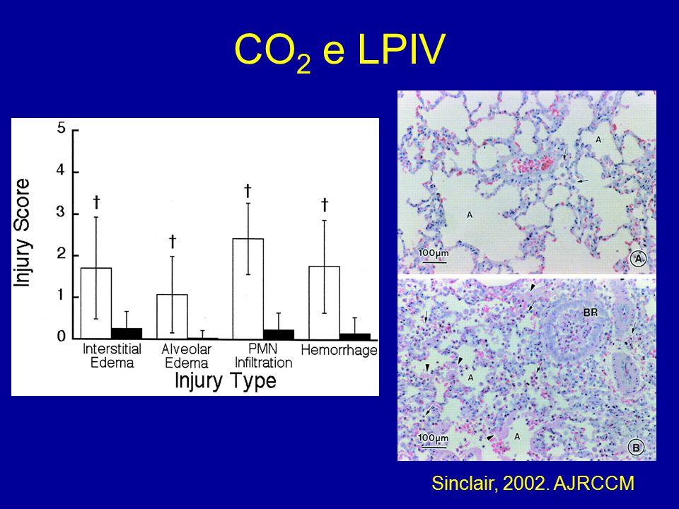 CO2 e LPIV Sinclair, 2002. AJRCCM