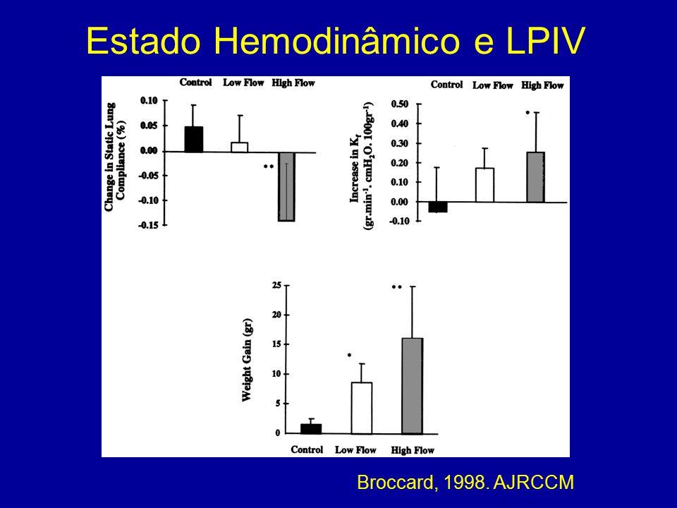 Estado Hemodinâmico e LPIV