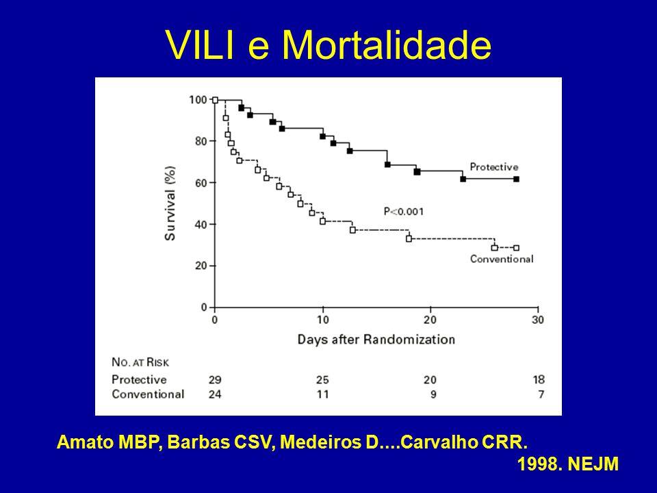 VILI e Mortalidade