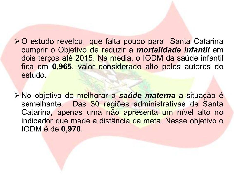 O estudo revelou que falta pouco para Santa Catarina cumprir o Objetivo de reduzir a mortalidade infantil em dois terços até 2015. Na média, o IODM da saúde infantil fica em 0,965, valor considerado alto pelos autores do estudo.