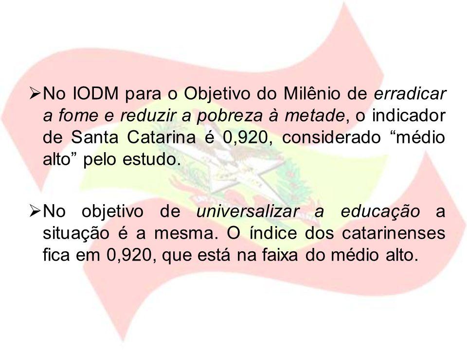 No IODM para o Objetivo do Milênio de erradicar a fome e reduzir a pobreza à metade, o indicador de Santa Catarina é 0,920, considerado médio alto pelo estudo.