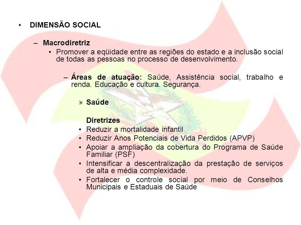 DIMENSÃO SOCIAL Macrodiretriz.
