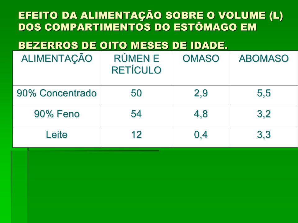 EFEITO DA ALIMENTAÇÃO SOBRE O VOLUME (L) DOS COMPARTIMENTOS DO ESTÔMAGO EM BEZERROS DE OITO MESES DE IDADE.
