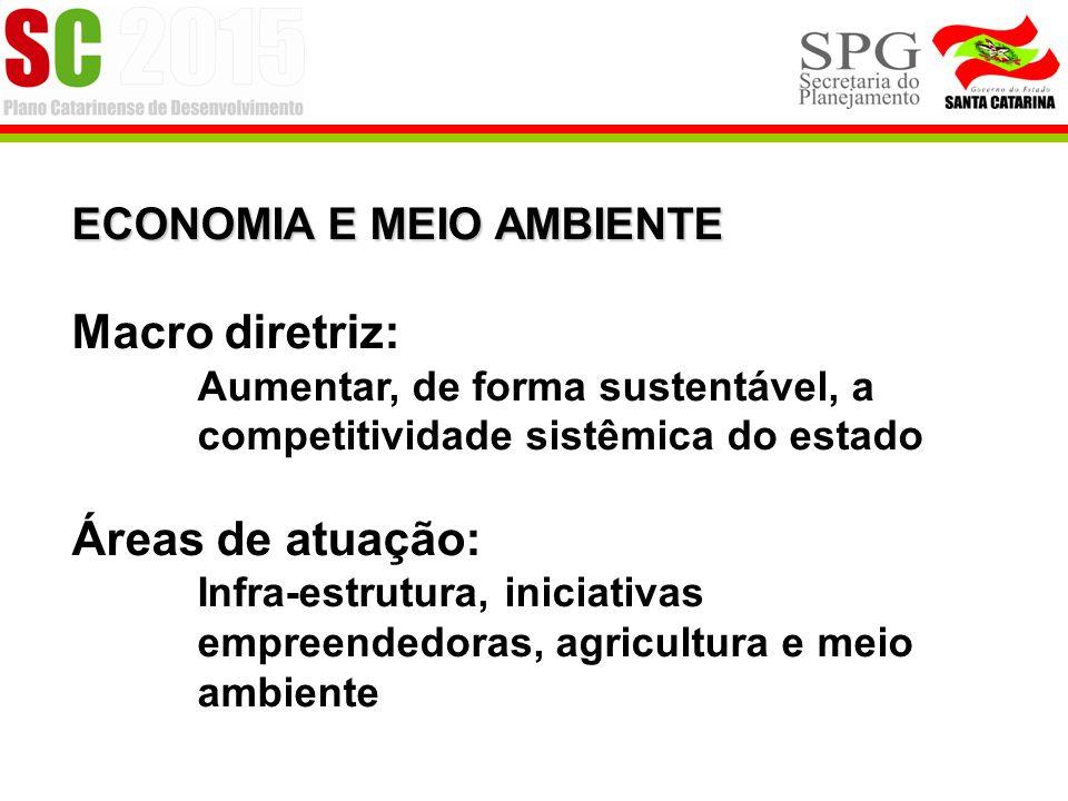 Macro diretriz: Áreas de atuação: ECONOMIA E MEIO AMBIENTE