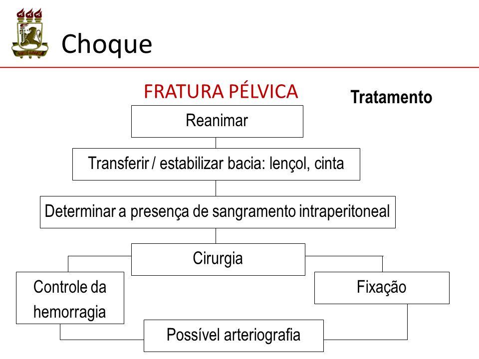 Choque FRATURA PÉLVICA Tratamento Reanimar