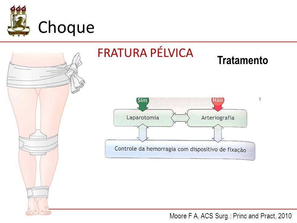 Choque FRATURA PÉLVICA Tratamento