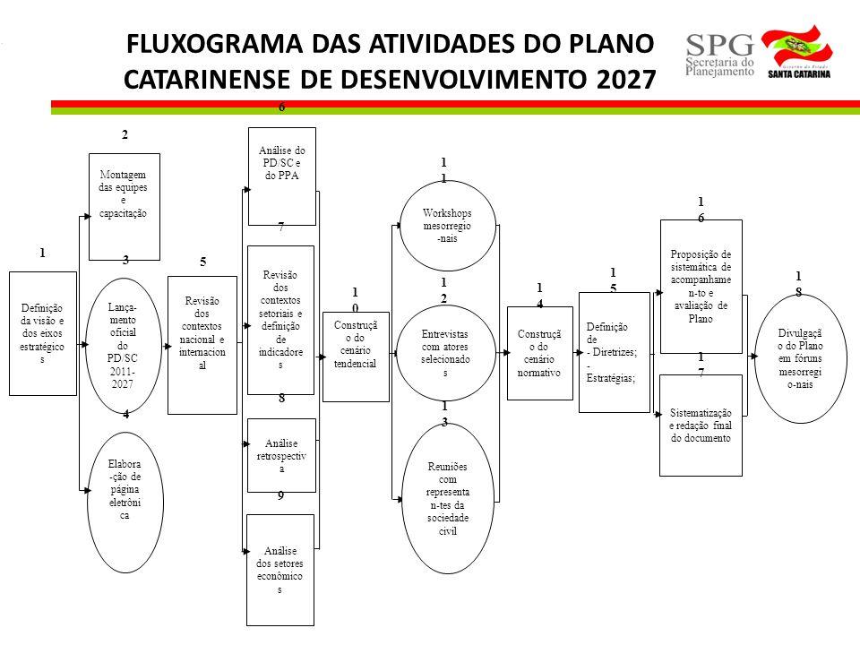 FLUXOGRAMA DAS ATIVIDADES DO PLANO CATARINENSE DE DESENVOLVIMENTO 2027