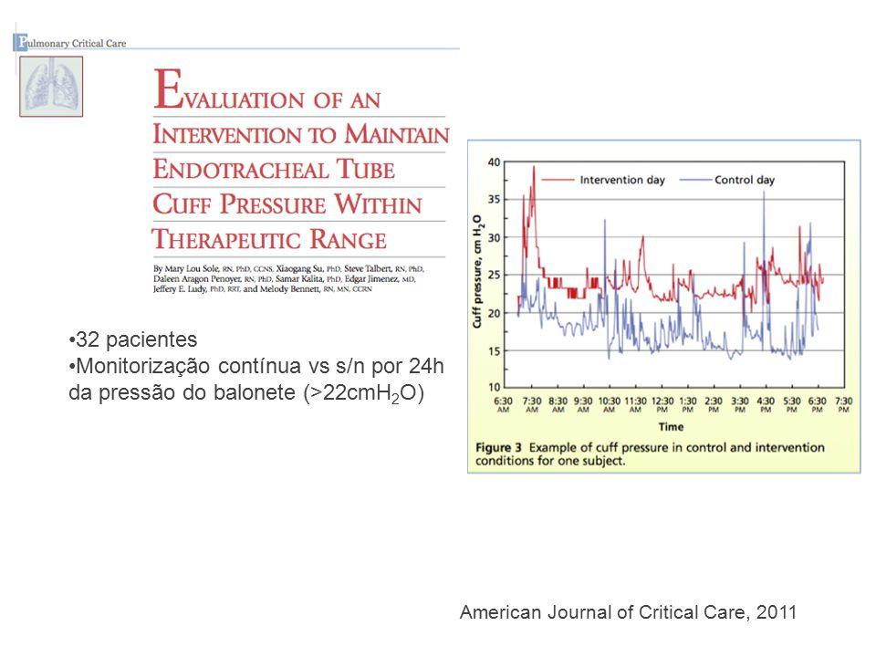 32 pacientes Monitorização contínua vs s/n por 24h da pressão do balonete (>22cmH2O)