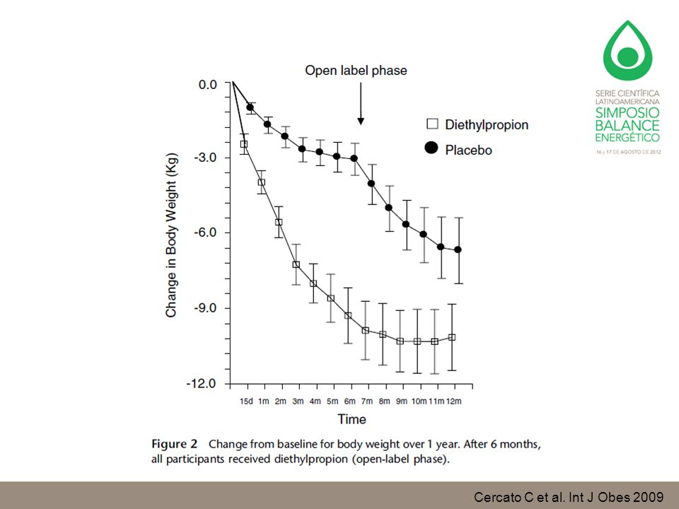 Cercato C et al. Int J Obes 2009