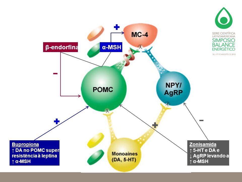 β-endorfina α-MSH Bupropiona ↑ DA no POMC supera resistência à leptina