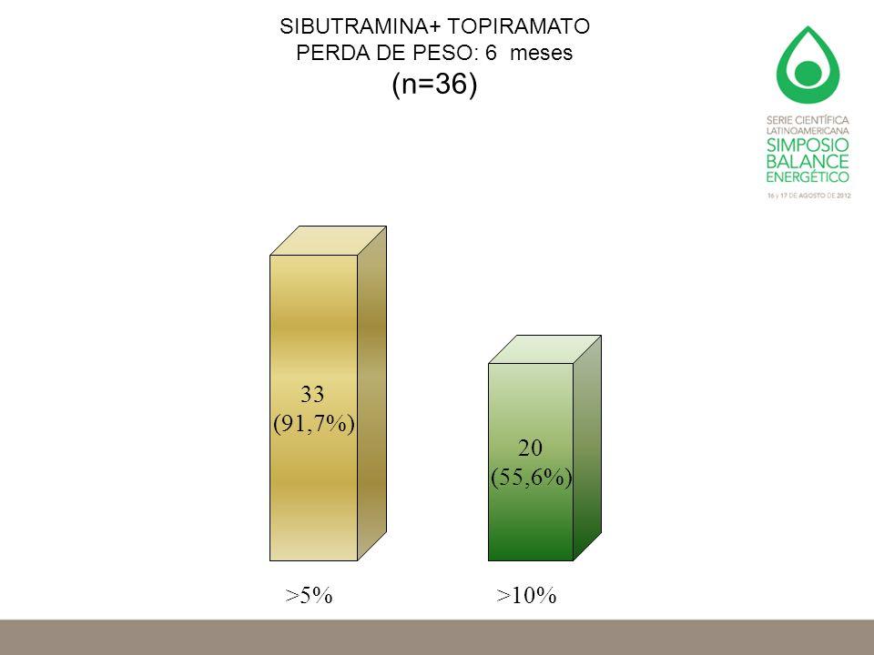 SIBUTRAMINA+ TOPIRAMATO