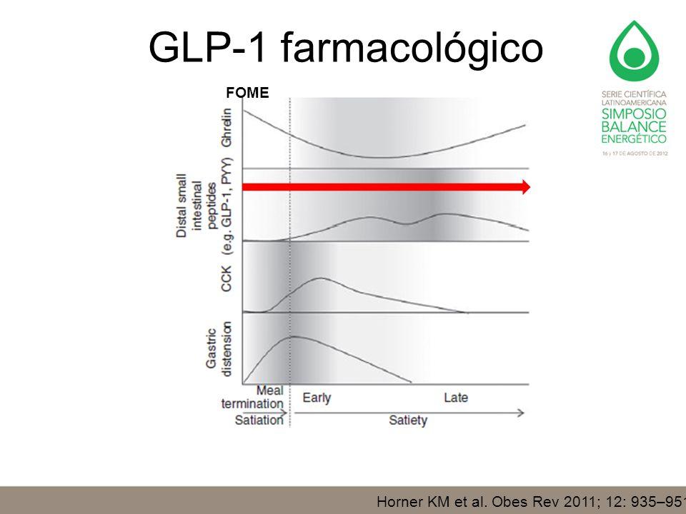 GLP-1 farmacológico FOME Horner KM et al. Obes Rev 2011; 12: 935–951