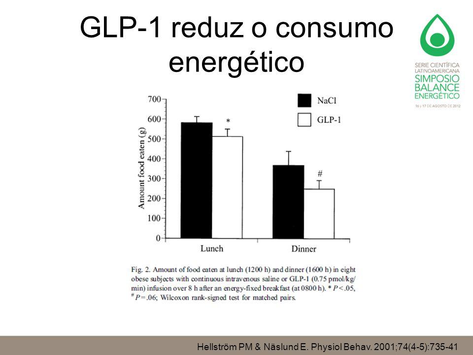 GLP-1 reduz o consumo energético