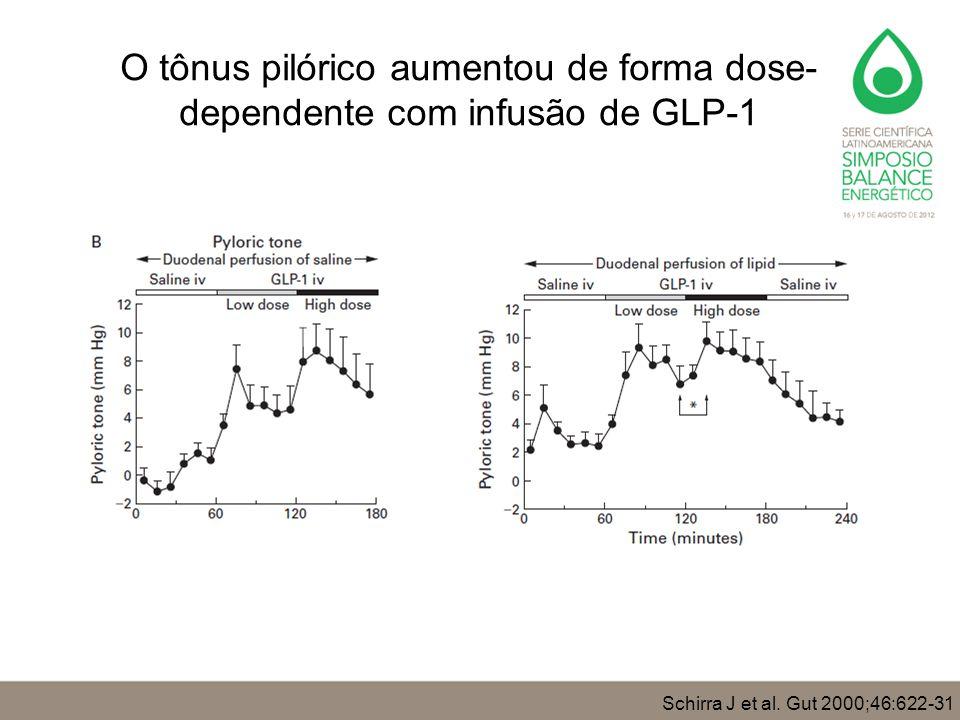 O tônus pilórico aumentou de forma dose-dependente com infusão de GLP-1