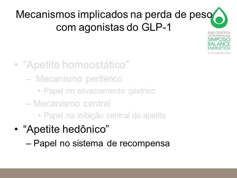 Mecanismos implicados na perda de peso com agonistas do GLP-1