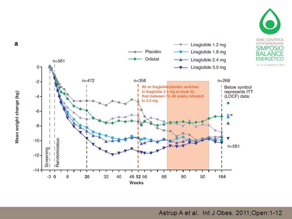 Astrup A et al. Int J Obes. 2011;Open:1-12