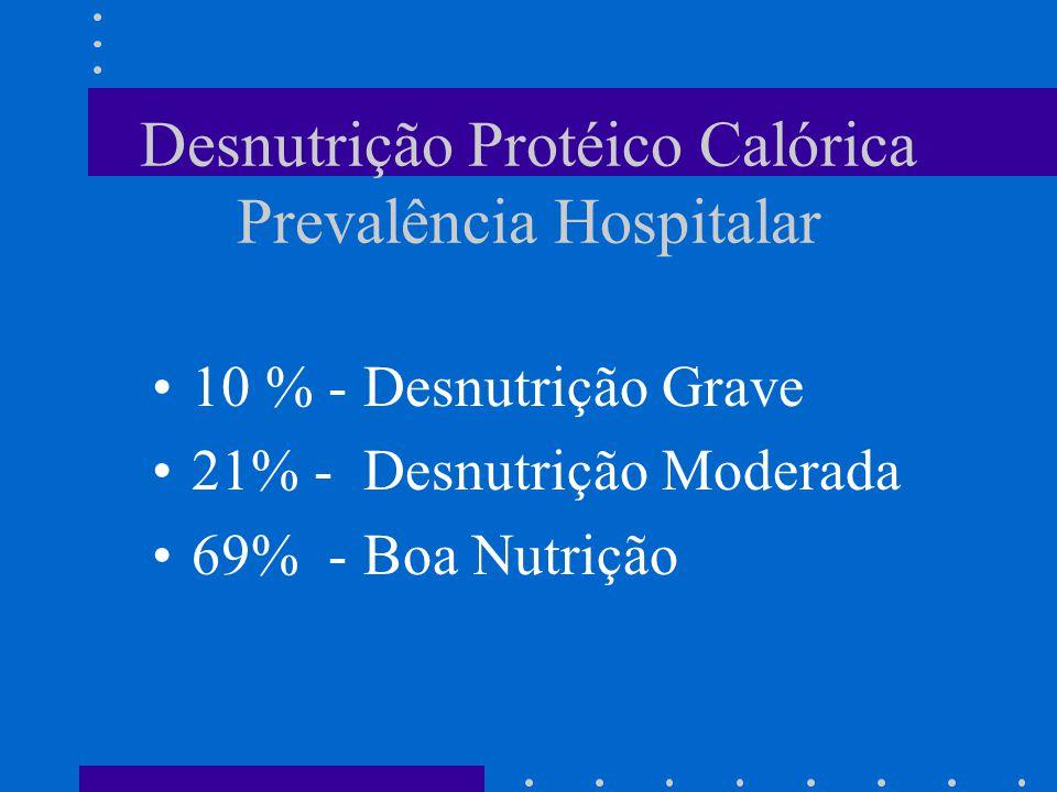 Desnutrição Protéico Calórica Prevalência Hospitalar