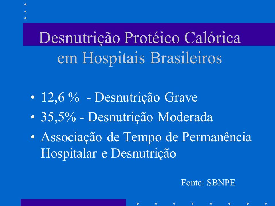 Desnutrição Protéico Calórica em Hospitais Brasileiros